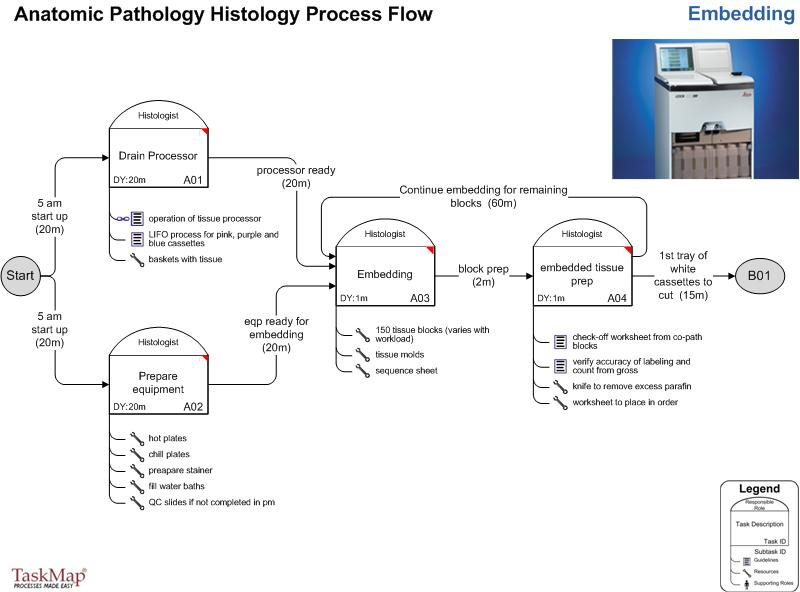 Anatomic Pathology Histology Process Flow