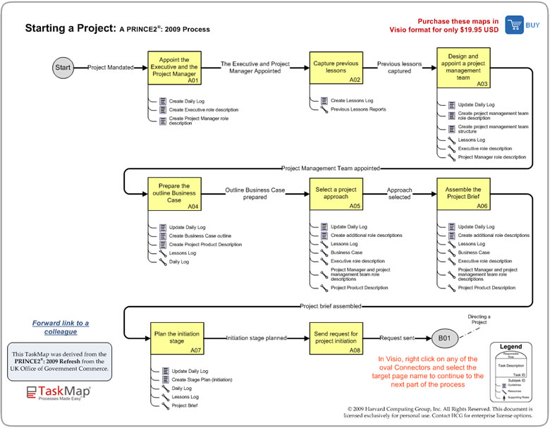 Project Management Prince2 2009 Starting Up A Project Bpm Blog