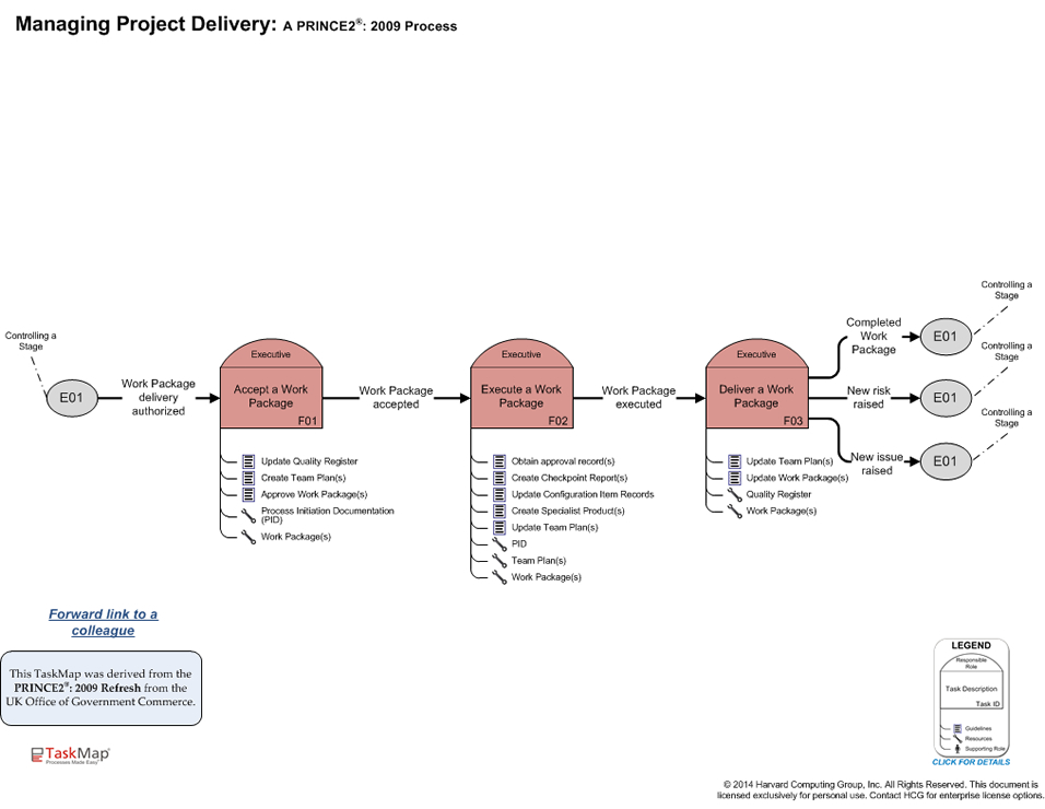 The TAG Introduction to PRINCE2 - Project management