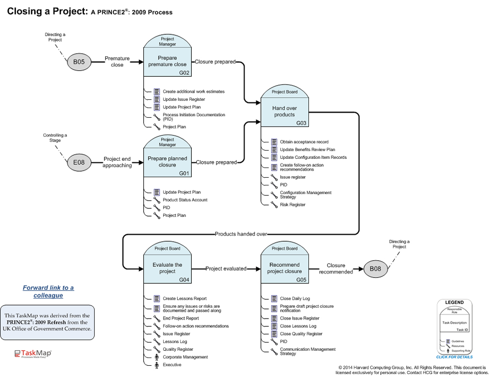Prince2: 2009 - Closing A Project