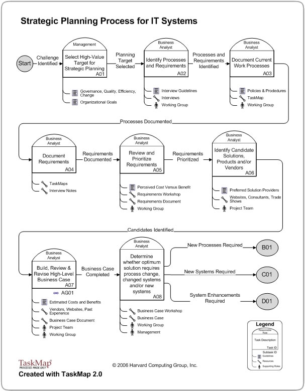 Click to view the Strategic Planning process map